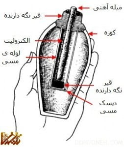 اشکانیان نخستین مخترع باطری در جهان