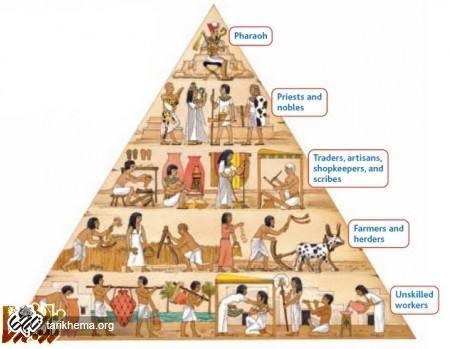 https://tarikhema.org/images/2012/07/Egyptian_Social_Classes2-1.jpg