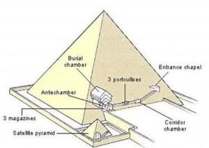 اتاق های مخفی در اهرام ثلاثه ی مصر